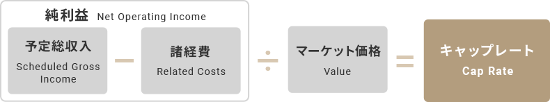 キャップレート CAP RATE 説明図
